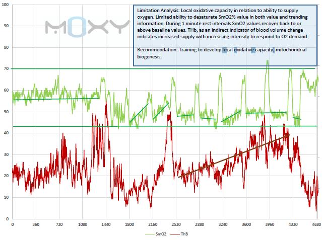 MOXY-515-Protocol-Analysis