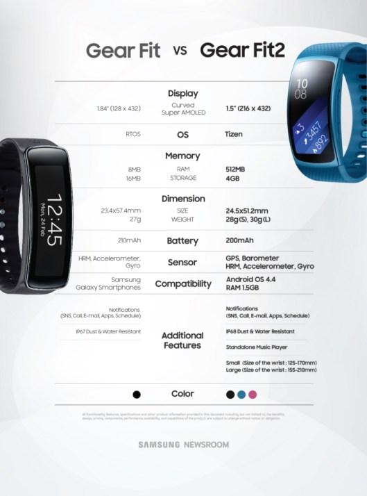 Samsung Gear Fit 2 vs Gear Fit