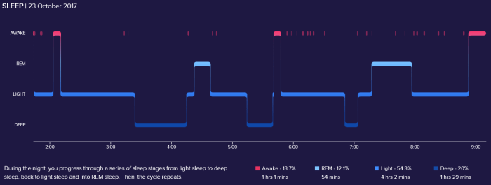 sleep-accuracy-fitbit