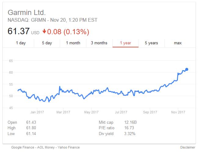 garmin share price
