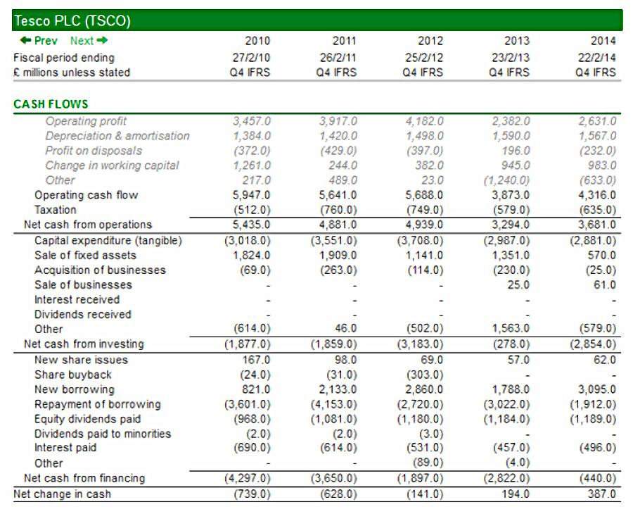 Analysis Of Cash Flow Statement 115
