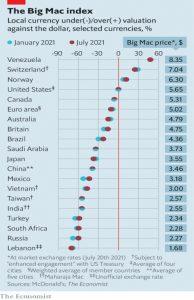 Big Mac Index 210720