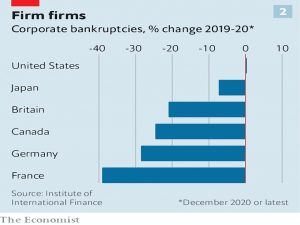 Corporate bankruptcies