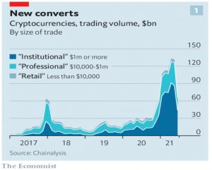 Cryptographic trading volumes