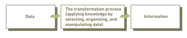 Data, Information and Knowledge  for an Information system