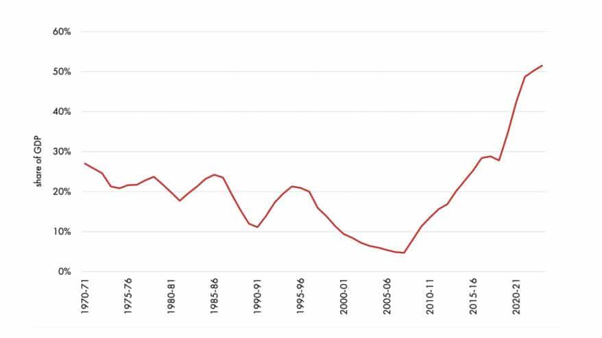 IPA Graph 1