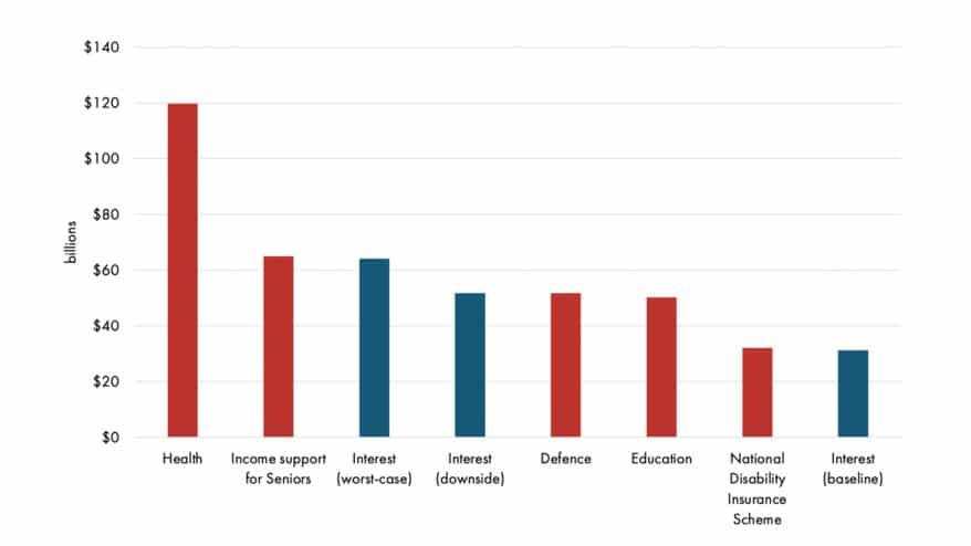 IPA Graph 2