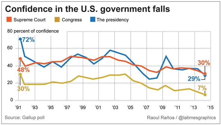 Confidence in US Govt