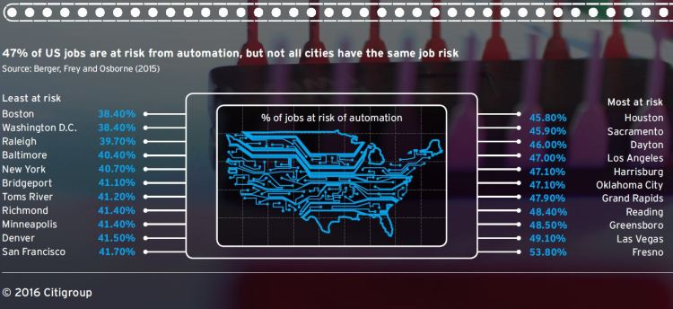 Cities at risk of automation