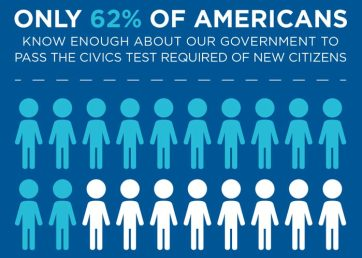 62% of americans-pass-civics-test