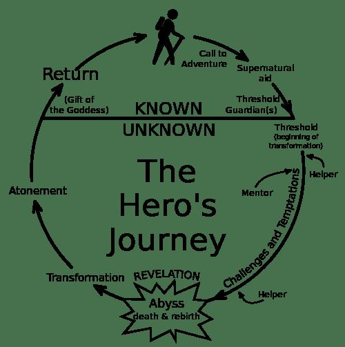 Heroesjourney
