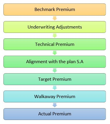 Pricing in General Insurance, Pricing of General Insurance product