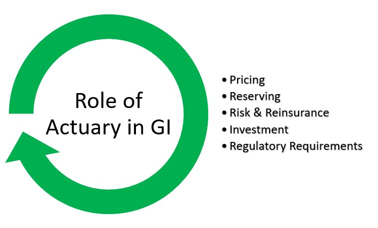 Role of Actuaries in General Insurance Industry