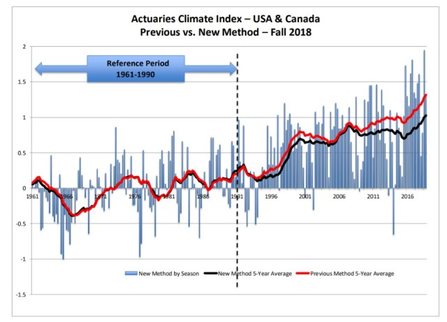 Actuaries Climate Index Fall 2018