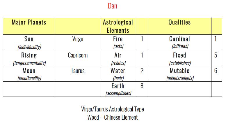 Dan's Astrology