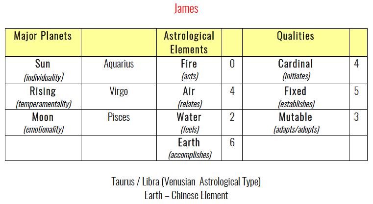 James' Astrology