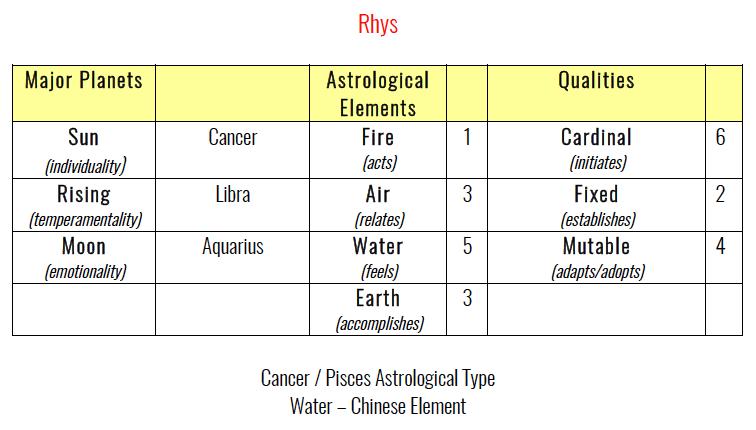 Rhys' Astrology