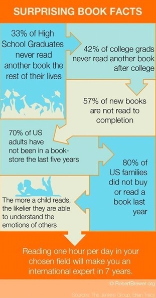 Illustration 3: Book Facts