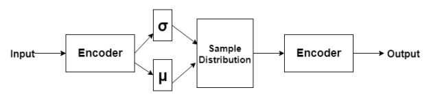 Variational Autoencoders | TheAILearner