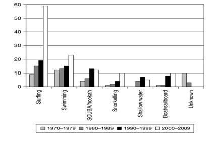 Figure.1 Above, demonstrates since the beginning of shark ecotourism, shark attacks on humans are least shown to increase with activities that are predominantly associated with ecotourism practices such as Scuba diving and snorkelling (West,2011