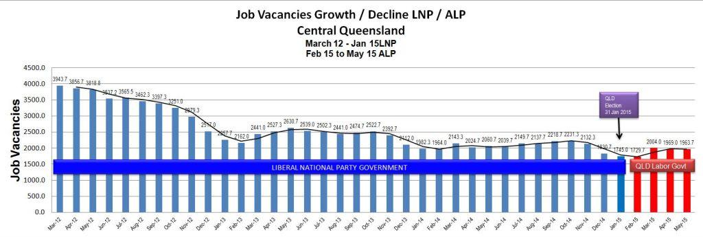 job vacancy growth decline blog