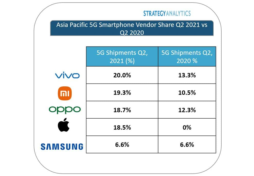 vivo เผยยอดจัดส่งสมาร์ตโฟน 5G ไตรมาส 2 มากที่สุดในเอเชียแปซิฟิก