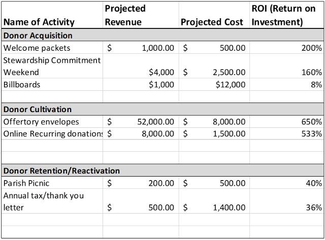 Fundraising Activity Spreadsheet