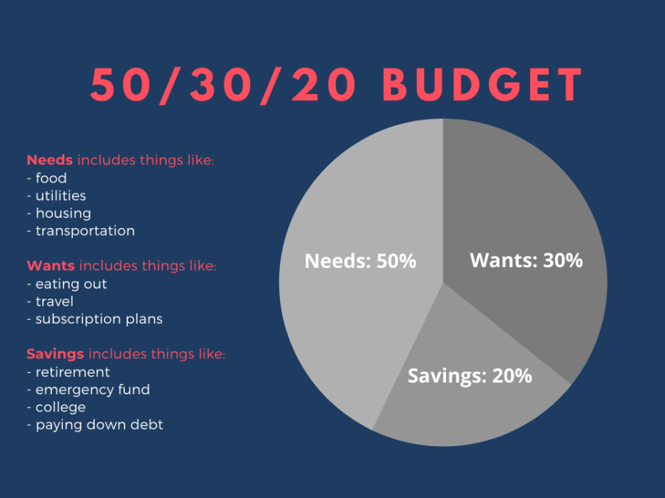purpose of a budget: 50/30/20 example