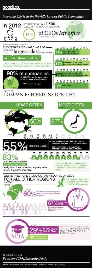 Booz & Co. CEO Infographic