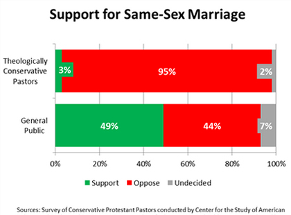 Conservative Pastors Remain Firmly Opposed to Same-Sex Marriage