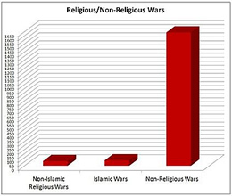 The Myth that Religion is the #1 Cause of War
