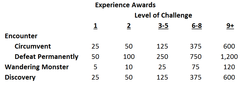 Megadungeon Monday: How to Award XP! | The Angry GM