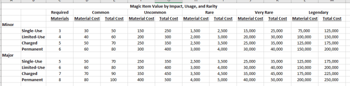 The Great Magic Item Analysis How To Price An Item The Angry Gm Just gave a driftglobe to the players and was reading the details to help explain what it does, but it seemed mostly useless, except for the once a day. the great magic item analysis how to