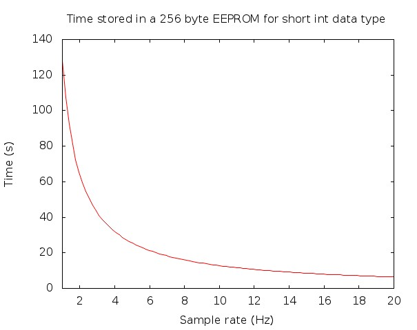 Figure 1. Time of flight stored in EEPROM vs sample rate.