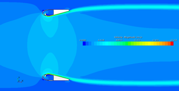 Figure 2. Contours of velocity.