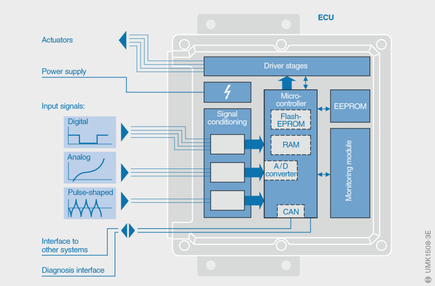 BMW E30 318i: engine management optimization - The Answer ...