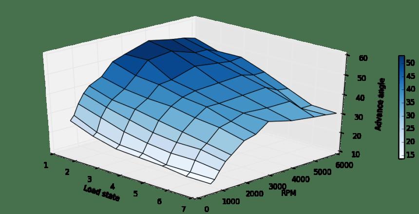 Bmw E30 318i Engine Management Optimization The Answer Is 27