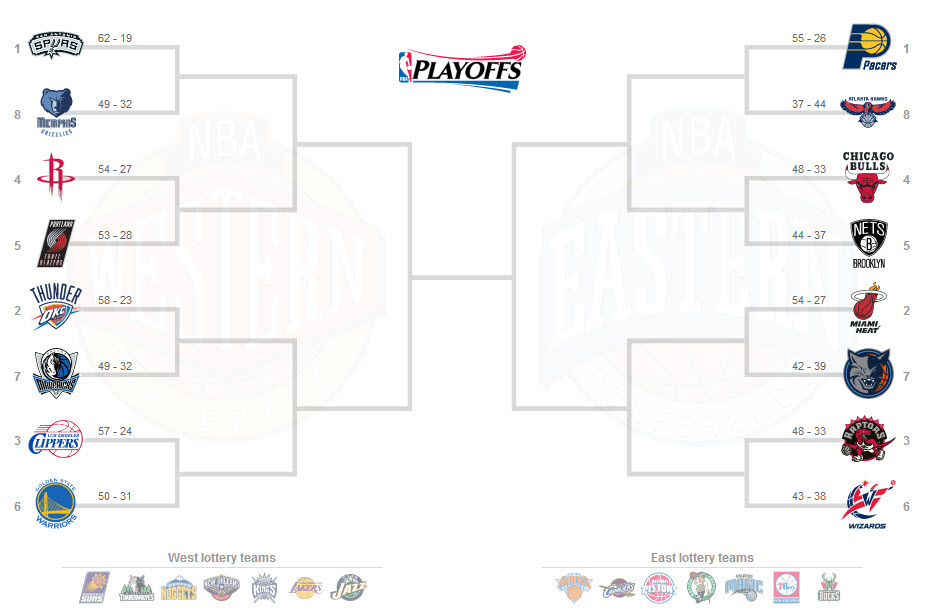 image relating to Nba Playoffs Printable Brackets known as NBA Playoffs Bracket 2014 - The All Out Athletics Community