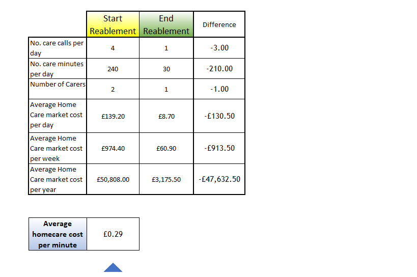 Care cost saving calculated automatically