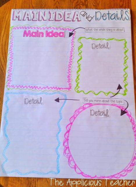 central topic and details anchor chart