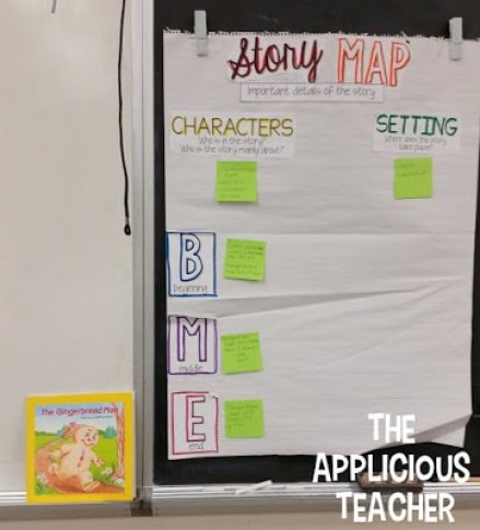 Story Map interactive Anchor chart- great idea for comparing similar stories. Love how this teacher uses different colored sticky notes for each story as they read through out the week.