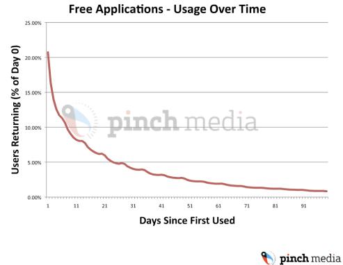 Slide 12 of iPhone AppStore Secrets