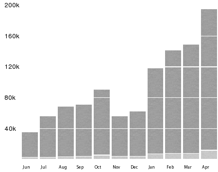 Connect traffic over the last 12 months