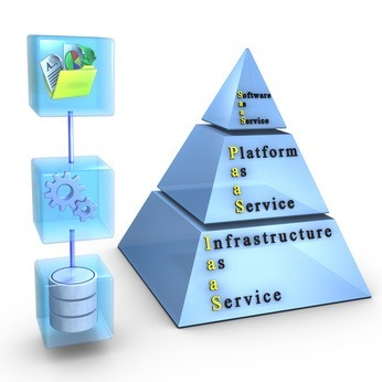 Trusted Cloud Data Center - Account Control