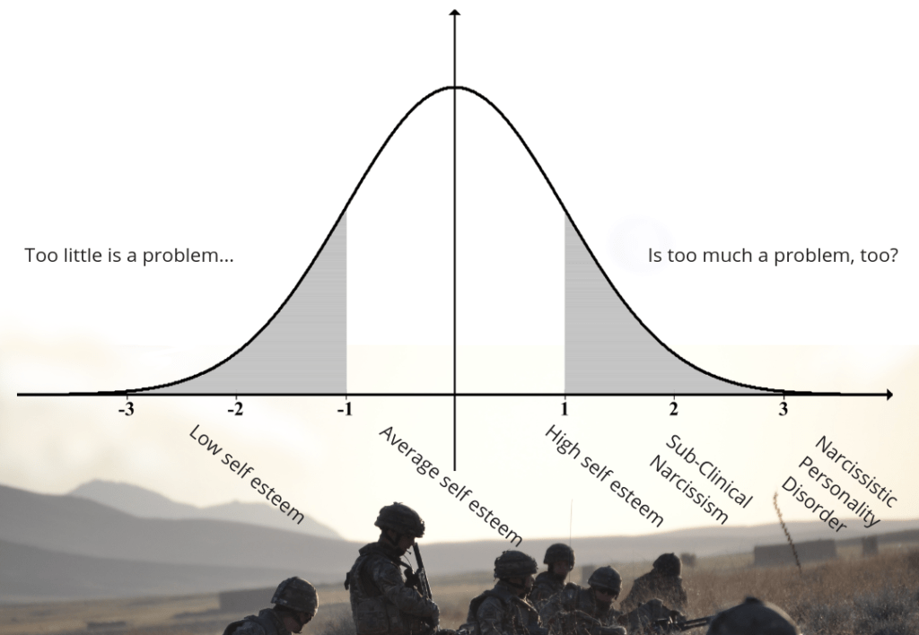 Derail Leadership Personality Bell Curve