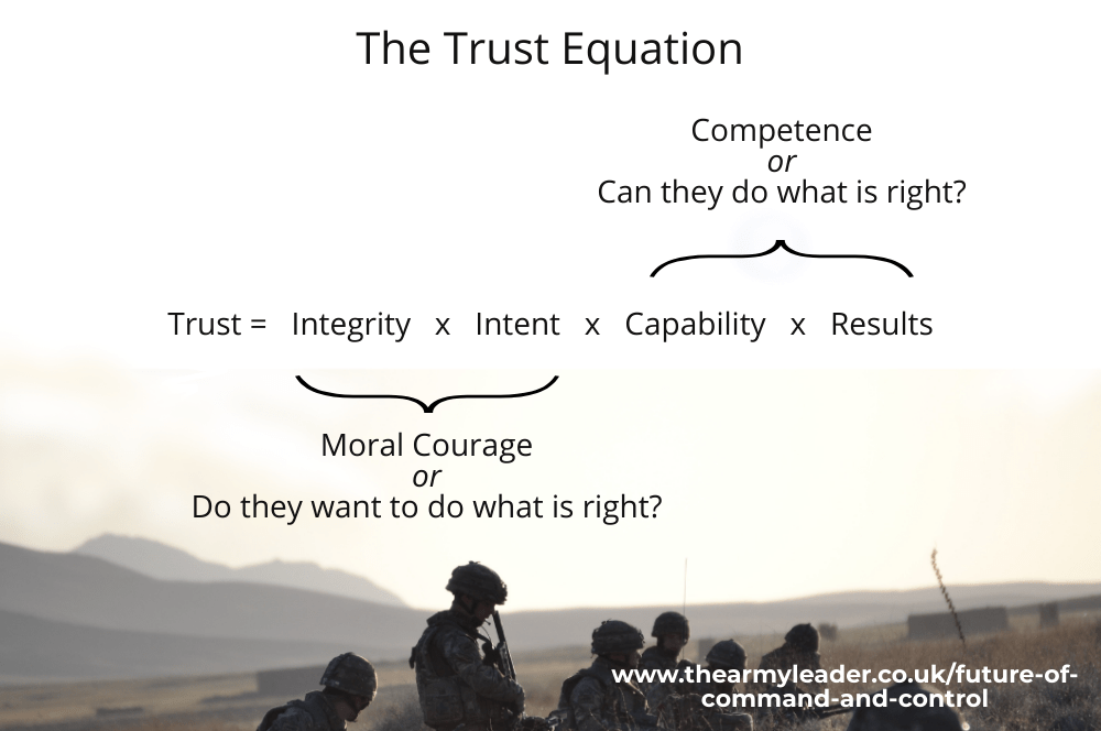 The Future of Command and Control: Models to Provoke Thought: The Trust Equation
