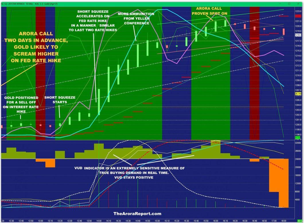 gold fed rate hike