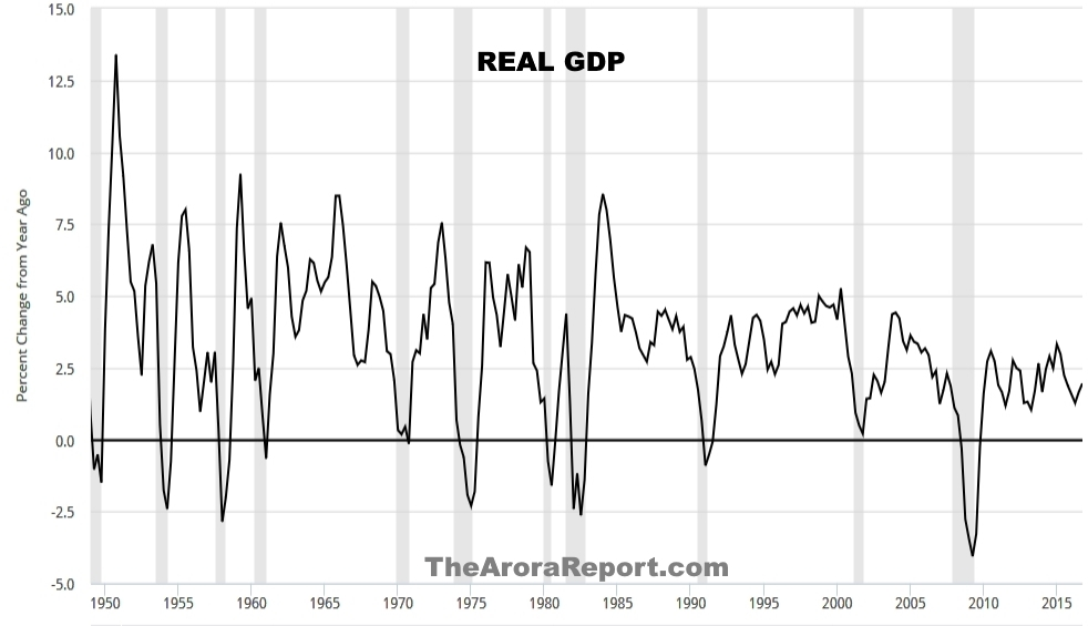 CHART GDP TO 1950