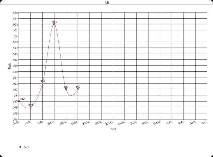 SuBventur Update Diagramm