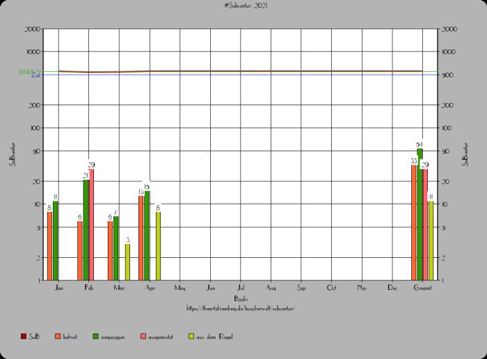 Mein Lesemonat April 2021 - SuB Diagramm